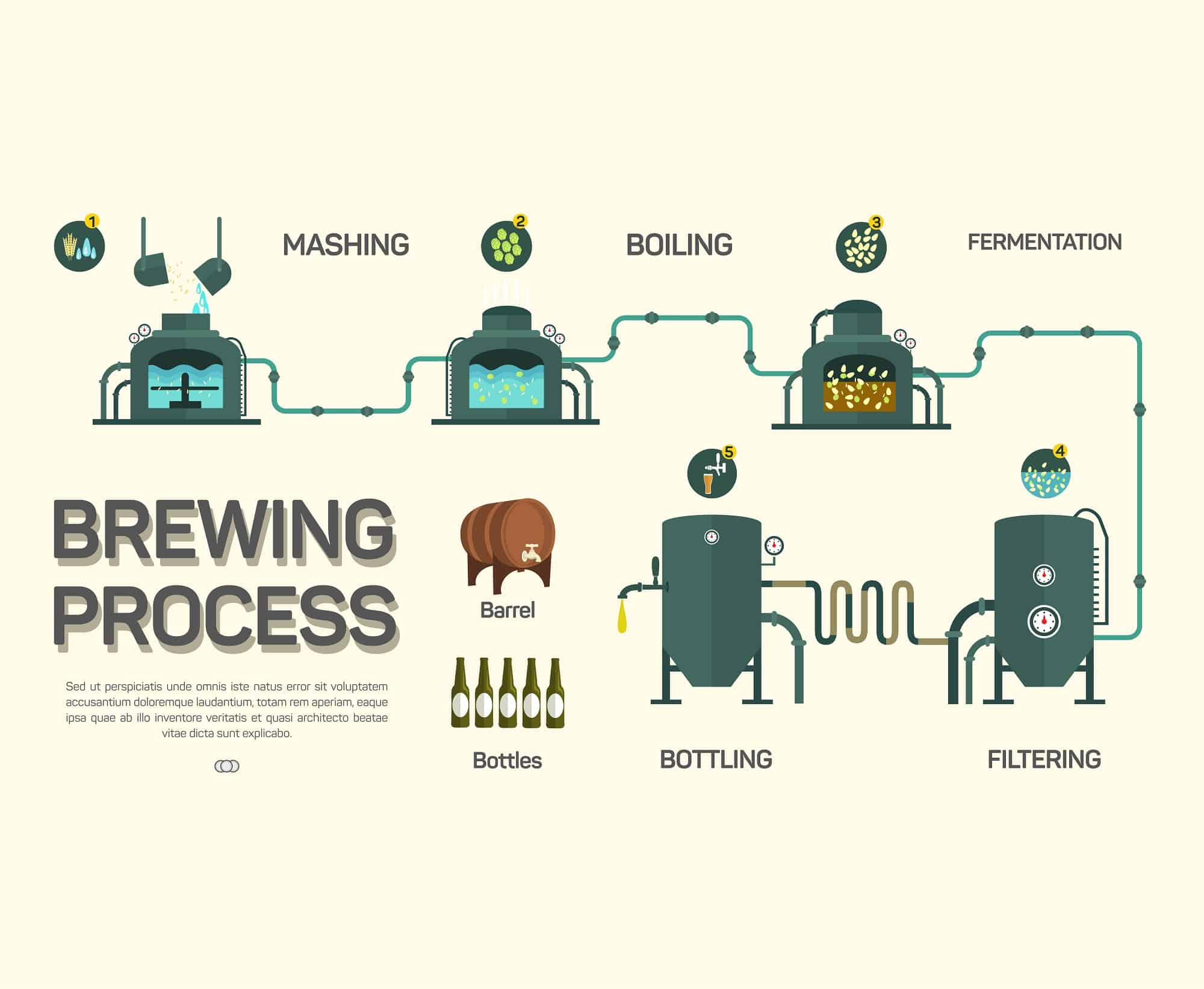 How is Beer Made 1