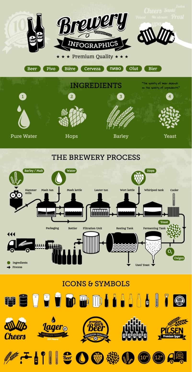 four Ingredients in Beer