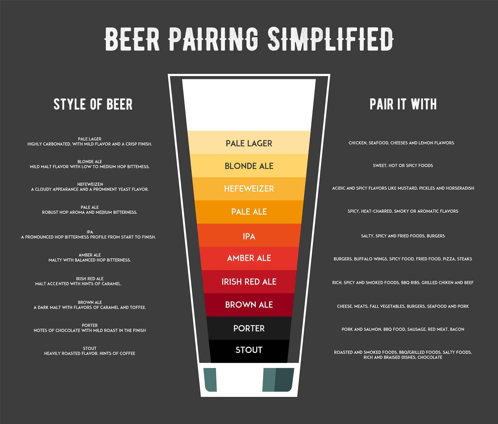 Beer color by types
