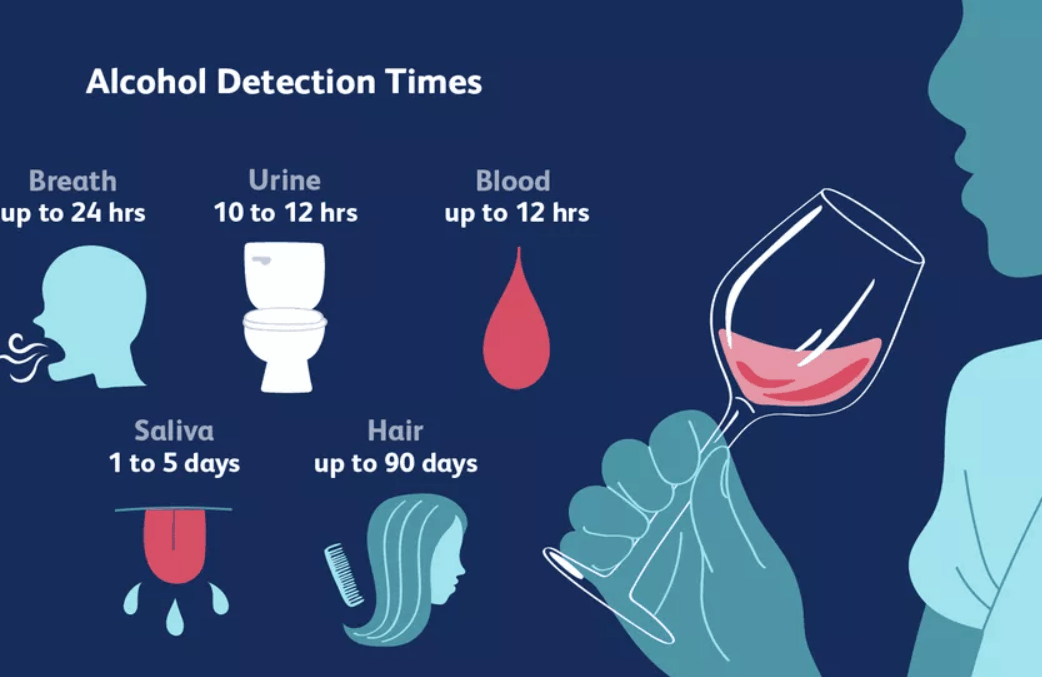Alcohol Detection